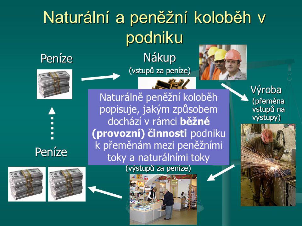 Naturální a peněžní koloběh v podniku Výroba (přeměna vstupů na výstupy) Peníze Nákup (vstupů za peníze) Peníze Prodej (výstupů za peníze) Naturálně peněžní koloběh popisuje, jakým způsobem dochází v rámci běžné (provozní) činnosti podniku k přeměnám mezi peněžními toky a naturálními toky