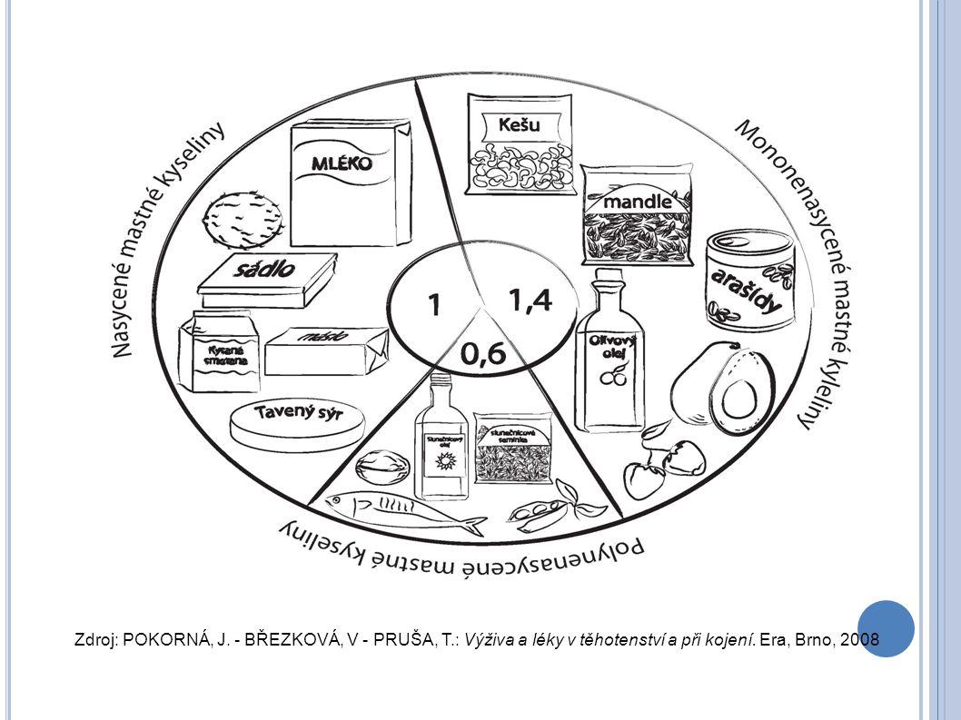 Zdroj: POKORNÁ, J. - BŘEZKOVÁ, V - PRUŠA, T.: Výživa a léky v těhotenství a při kojení. Era, Brno, 2008