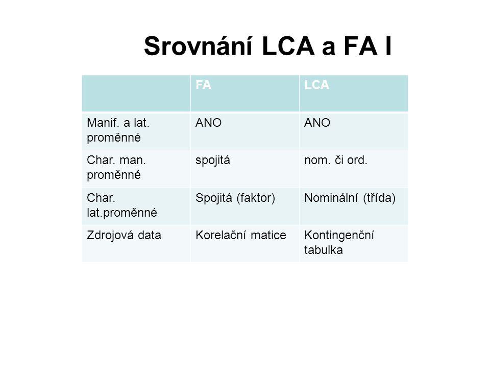 Srovnání LCA a FA I FALCA Manif. a lat. proměnné ANO Char. man. proměnné spojitánom. či ord. Char. lat.proměnné Spojitá (faktor)Nominální (třída) Zdro