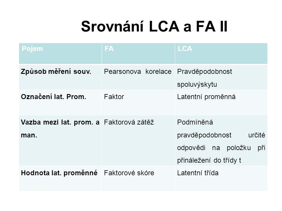 Srovnání LCA a FA II PojemFALCA Způsob měření souv.Pearsonova korelace Pravděpodobnost spoluvýskytu Označení lat. Prom.FaktorLatentní proměnná Vazba m