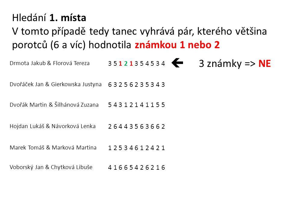 Drmota Jakub & Florová Tereza 3 5 1 2 1 3 5 4 5 3 4  3 známky => NE Dvořáček Jan & Gierkowska Justyna 6 3 2 5 6 2 3 5 3 4 3 Dvořák Martin & Šilhánová Zuzana 5 4 3 1 2 1 4 1 1 5 5 Hojdan Lukáš & Návorková Lenka 2 6 4 4 3 5 6 3 6 6 2 Marek Tomáš & Marková Martina 1 2 5 3 4 6 1 2 4 2 1 Voborský Jan & Chytková Libuše 4 1 6 6 5 4 2 6 2 1 6 Hledání 1.