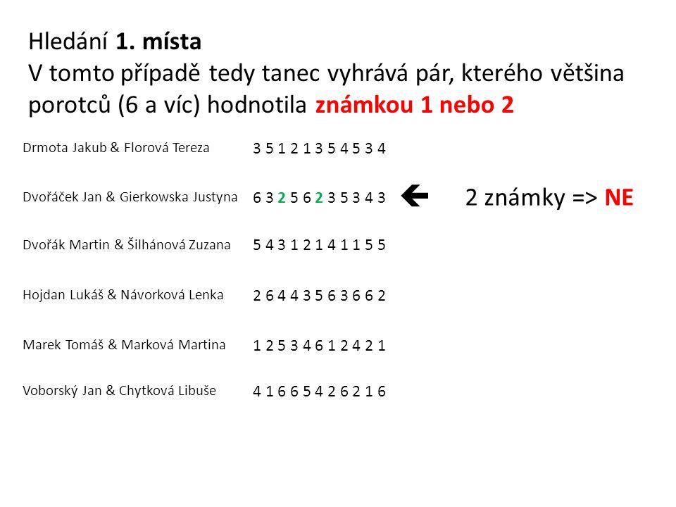 Drmota Jakub & Florová Tereza 3 5 1 2 1 3 5 4 5 3 4 Dvořáček Jan & Gierkowska Justyna 6 3 2 5 6 2 3 5 3 4 3  2 známky => NE Dvořák Martin & Šilhánová Zuzana 5 4 3 1 2 1 4 1 1 5 5 Hojdan Lukáš & Návorková Lenka 2 6 4 4 3 5 6 3 6 6 2 Marek Tomáš & Marková Martina 1 2 5 3 4 6 1 2 4 2 1 Voborský Jan & Chytková Libuše 4 1 6 6 5 4 2 6 2 1 6 Hledání 1.