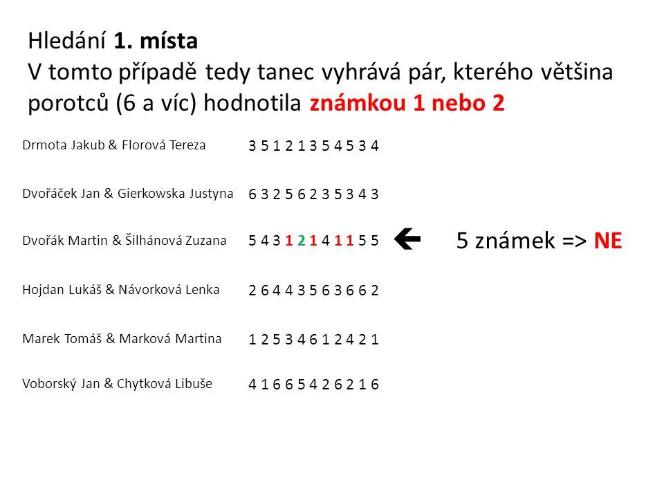 Drmota Jakub & Florová Tereza 3 5 1 2 1 3 5 4 5 3 4 Dvořáček Jan & Gierkowska Justyna 6 3 2 5 6 2 3 5 3 4 3 Dvořák Martin & Šilhánová Zuzana 5 4 3 1 2 1 4 1 1 5 5  5 známek => NE Hojdan Lukáš & Návorková Lenka 2 6 4 4 3 5 6 3 6 6 2 Marek Tomáš & Marková Martina 1 2 5 3 4 6 1 2 4 2 1 Voborský Jan & Chytková Libuše 4 1 6 6 5 4 2 6 2 1 6 Hledání 1.