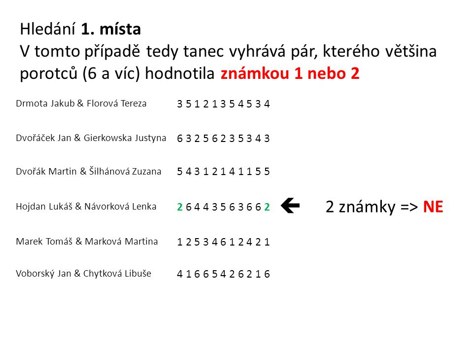 Drmota Jakub & Florová Tereza 3 5 1 2 1 3 5 4 5 3 4 Dvořáček Jan & Gierkowska Justyna 6 3 2 5 6 2 3 5 3 4 3 Dvořák Martin & Šilhánová Zuzana 5 4 3 1 2 1 4 1 1 5 5 Hojdan Lukáš & Návorková Lenka 2 6 4 4 3 5 6 3 6 6 2  2 známky => NE Marek Tomáš & Marková Martina 1 2 5 3 4 6 1 2 4 2 1 Voborský Jan & Chytková Libuše 4 1 6 6 5 4 2 6 2 1 6 Hledání 1.