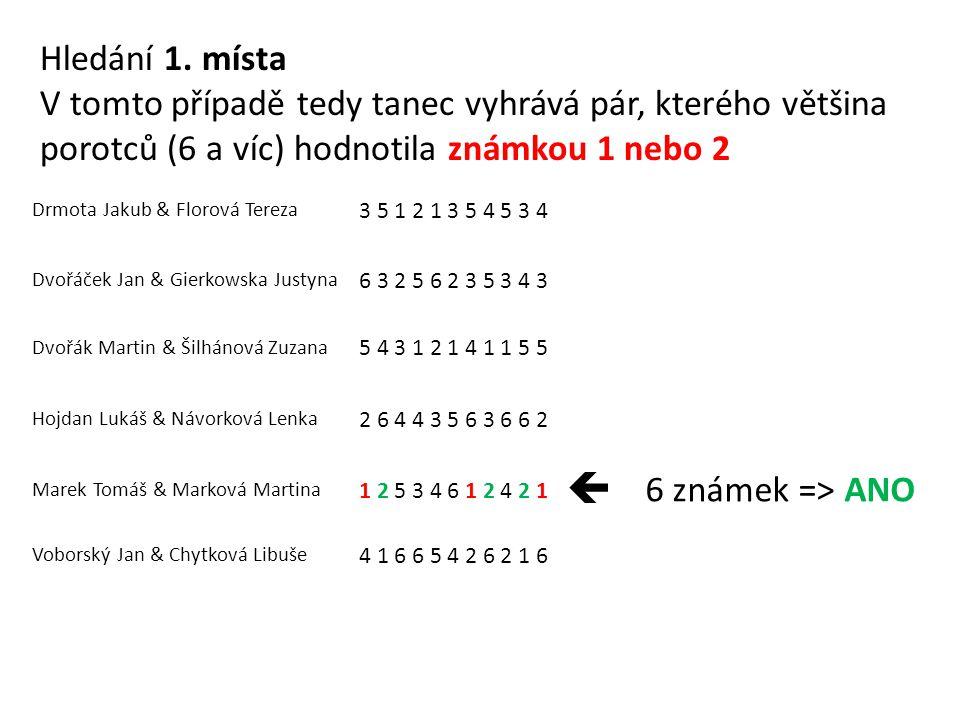 Drmota Jakub & Florová Tereza 3 5 1 2 1 3 5 4 5 3 4 Dvořáček Jan & Gierkowska Justyna 6 3 2 5 6 2 3 5 3 4 3 Dvořák Martin & Šilhánová Zuzana 5 4 3 1 2 1 4 1 1 5 5 Hojdan Lukáš & Návorková Lenka 2 6 4 4 3 5 6 3 6 6 2 Marek Tomáš & Marková Martina 1 2 5 3 4 6 1 2 4 2 1  6 známek => ANO Voborský Jan & Chytková Libuše 4 1 6 6 5 4 2 6 2 1 6 Hledání 1.
