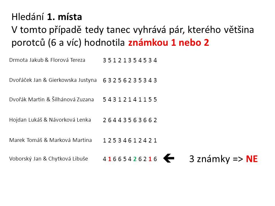 Drmota Jakub & Florová Tereza 3 5 1 2 1 3 5 4 5 3 4 Dvořáček Jan & Gierkowska Justyna 6 3 2 5 6 2 3 5 3 4 3 Dvořák Martin & Šilhánová Zuzana 5 4 3 1 2 1 4 1 1 5 5 Hojdan Lukáš & Návorková Lenka 2 6 4 4 3 5 6 3 6 6 2 Marek Tomáš & Marková Martina 1 2 5 3 4 6 1 2 4 2 1 Voborský Jan & Chytková Libuše 4 1 6 6 5 4 2 6 2 1 6  3 známky => NE Hledání 1.