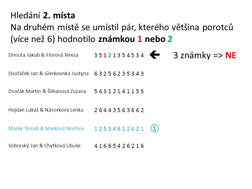 Drmota Jakub & Florová Tereza 3 5 1 2 1 3 5 4 5 3 4  3 známky => NE Dvořáček Jan & Gierkowska Justyna 6 3 2 5 6 2 3 5 3 4 3 Dvořák Martin & Šilhánová Zuzana 5 4 3 1 2 1 4 1 1 5 5 Hojdan Lukáš & Návorková Lenka 2 6 4 4 3 5 6 3 6 6 2 Marek Tomáš & Marková Martina 1 2 5 3 4 6 1 2 4 2 1 ① Voborský Jan & Chytková Libuše 4 1 6 6 5 4 2 6 2 1 6 Hledání 2.