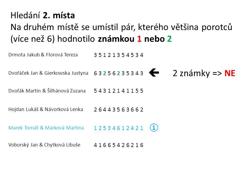 Drmota Jakub & Florová Tereza 3 5 1 2 1 3 5 4 5 3 4 Dvořáček Jan & Gierkowska Justyna 6 3 2 5 6 2 3 5 3 4 3  2 známky => NE Dvořák Martin & Šilhánová Zuzana 5 4 3 1 2 1 4 1 1 5 5 Hojdan Lukáš & Návorková Lenka 2 6 4 4 3 5 6 3 6 6 2 Marek Tomáš & Marková Martina 1 2 5 3 4 6 1 2 4 2 1 ① Voborský Jan & Chytková Libuše 4 1 6 6 5 4 2 6 2 1 6 Hledání 2.