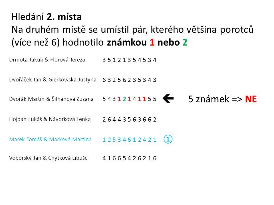 Drmota Jakub & Florová Tereza 3 5 1 2 1 3 5 4 5 3 4 Dvořáček Jan & Gierkowska Justyna 6 3 2 5 6 2 3 5 3 4 3 Dvořák Martin & Šilhánová Zuzana 5 4 3 1 2 1 4 1 1 5 5  5 známek => NE Hojdan Lukáš & Návorková Lenka 2 6 4 4 3 5 6 3 6 6 2 Marek Tomáš & Marková Martina 1 2 5 3 4 6 1 2 4 2 1 ① Voborský Jan & Chytková Libuše 4 1 6 6 5 4 2 6 2 1 6 Hledání 2.