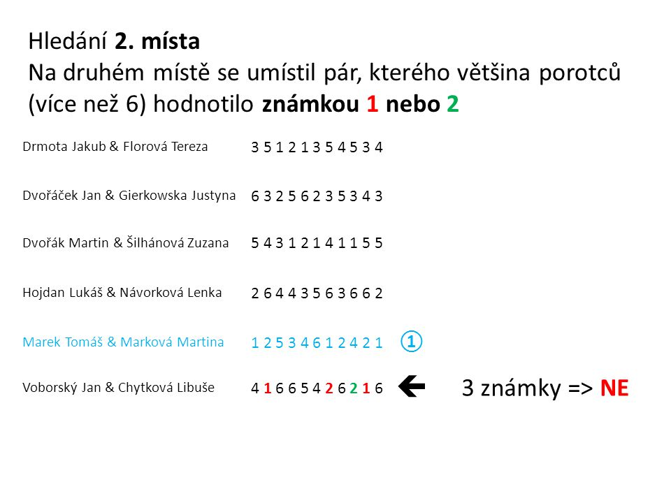 Drmota Jakub & Florová Tereza 3 5 1 2 1 3 5 4 5 3 4 Dvořáček Jan & Gierkowska Justyna 6 3 2 5 6 2 3 5 3 4 3 Dvořák Martin & Šilhánová Zuzana 5 4 3 1 2 1 4 1 1 5 5 Hojdan Lukáš & Návorková Lenka 2 6 4 4 3 5 6 3 6 6 2 Marek Tomáš & Marková Martina 1 2 5 3 4 6 1 2 4 2 1 ① Voborský Jan & Chytková Libuše 4 1 6 6 5 4 2 6 2 1 6  3 známky => NE Hledání 2.