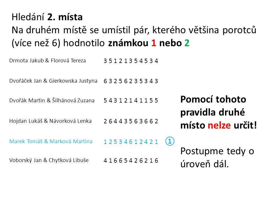 Drmota Jakub & Florová Tereza 3 5 1 2 1 3 5 4 5 3 4 Dvořáček Jan & Gierkowska Justyna 6 3 2 5 6 2 3 5 3 4 3 Dvořák Martin & Šilhánová Zuzana 5 4 3 1 2 1 4 1 1 5 5 Hojdan Lukáš & Návorková Lenka 2 6 4 4 3 5 6 3 6 6 2 Marek Tomáš & Marková Martina 1 2 5 3 4 6 1 2 4 2 1 ① Voborský Jan & Chytková Libuše 4 1 6 6 5 4 2 6 2 1 6 Hledání 2.