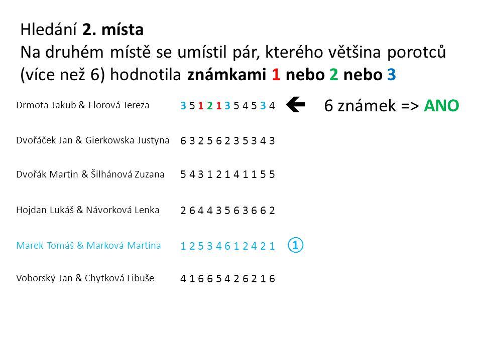 Drmota Jakub & Florová Tereza 3 5 1 2 1 3 5 4 5 3 4  6 známek => ANO Dvořáček Jan & Gierkowska Justyna 6 3 2 5 6 2 3 5 3 4 3 Dvořák Martin & Šilhánová Zuzana 5 4 3 1 2 1 4 1 1 5 5 Hojdan Lukáš & Návorková Lenka 2 6 4 4 3 5 6 3 6 6 2 Marek Tomáš & Marková Martina 1 2 5 3 4 6 1 2 4 2 1 ① Voborský Jan & Chytková Libuše 4 1 6 6 5 4 2 6 2 1 6 Hledání 2.