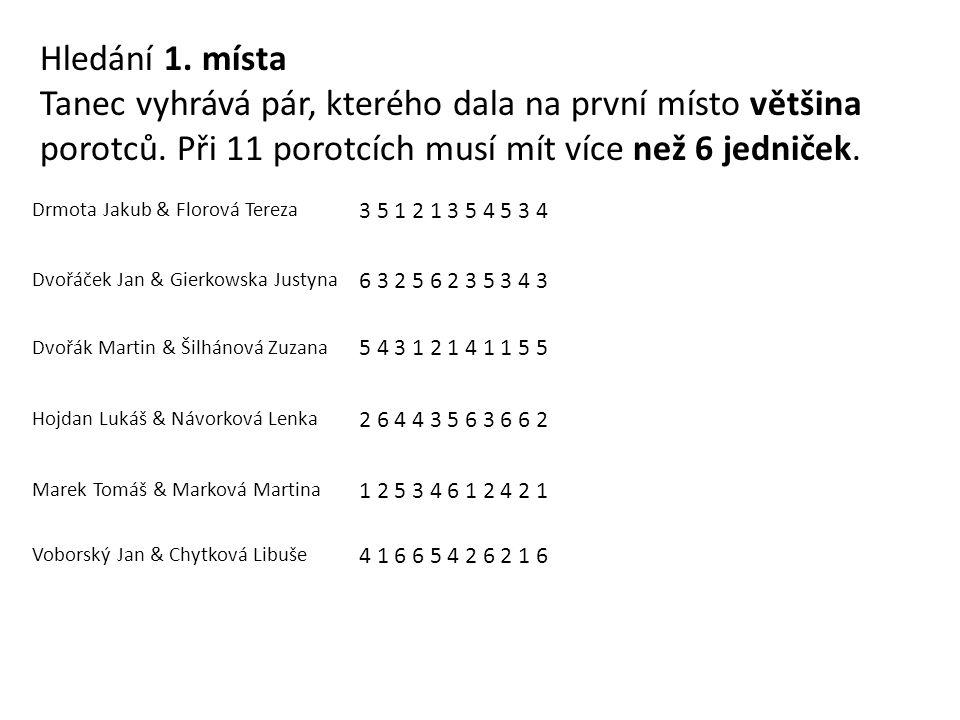 Drmota Jakub & Florová Tereza 3 5 1 2 1 3 5 4 5 3 4 ③ Dvořáček Jan & Gierkowska Justyna 6 3 2 5 6 2 3 5 3 4 3 ④ Dvořák Martin & Šilhánová Zuzana 5 4 3 1 2 1 4 1 1 5 5 ② Hojdan Lukáš & Návorková Lenka 2 6 4 4 3 5 6 3 6 6 2 => 2+4+4+3+3+2 = 18 Marek Tomáš & Marková Martina 1 2 5 3 4 6 1 2 4 2 1 ① Voborský Jan & Chytková Libuše 4 1 6 6 5 4 2 6 2 1 6 => 4+1+4+2+2+1 = 14 Hledání 5.