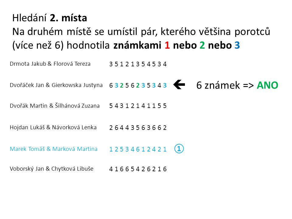 Drmota Jakub & Florová Tereza 3 5 1 2 1 3 5 4 5 3 4 Dvořáček Jan & Gierkowska Justyna 6 3 2 5 6 2 3 5 3 4 3  6 známek => ANO Dvořák Martin & Šilhánová Zuzana 5 4 3 1 2 1 4 1 1 5 5 Hojdan Lukáš & Návorková Lenka 2 6 4 4 3 5 6 3 6 6 2 Marek Tomáš & Marková Martina 1 2 5 3 4 6 1 2 4 2 1 ① Voborský Jan & Chytková Libuše 4 1 6 6 5 4 2 6 2 1 6 Hledání 2.