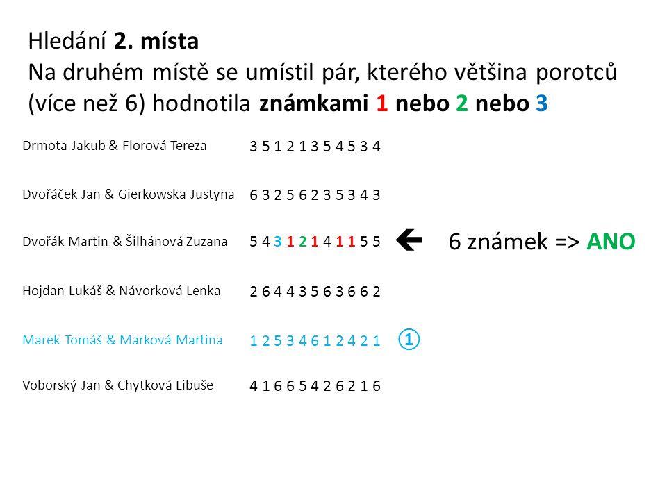 Drmota Jakub & Florová Tereza 3 5 1 2 1 3 5 4 5 3 4 Dvořáček Jan & Gierkowska Justyna 6 3 2 5 6 2 3 5 3 4 3 Dvořák Martin & Šilhánová Zuzana 5 4 3 1 2 1 4 1 1 5 5  6 známek => ANO Hojdan Lukáš & Návorková Lenka 2 6 4 4 3 5 6 3 6 6 2 Marek Tomáš & Marková Martina 1 2 5 3 4 6 1 2 4 2 1 ① Voborský Jan & Chytková Libuše 4 1 6 6 5 4 2 6 2 1 6 Hledání 2.