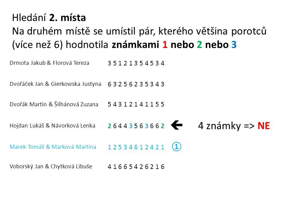 Drmota Jakub & Florová Tereza 3 5 1 2 1 3 5 4 5 3 4 Dvořáček Jan & Gierkowska Justyna 6 3 2 5 6 2 3 5 3 4 3 Dvořák Martin & Šilhánová Zuzana 5 4 3 1 2 1 4 1 1 5 5 Hojdan Lukáš & Návorková Lenka 2 6 4 4 3 5 6 3 6 6 2  4 známky => NE Marek Tomáš & Marková Martina 1 2 5 3 4 6 1 2 4 2 1 ① Voborský Jan & Chytková Libuše 4 1 6 6 5 4 2 6 2 1 6 Hledání 2.