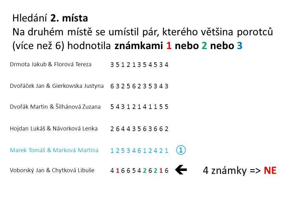 Drmota Jakub & Florová Tereza 3 5 1 2 1 3 5 4 5 3 4 Dvořáček Jan & Gierkowska Justyna 6 3 2 5 6 2 3 5 3 4 3 Dvořák Martin & Šilhánová Zuzana 5 4 3 1 2 1 4 1 1 5 5 Hojdan Lukáš & Návorková Lenka 2 6 4 4 3 5 6 3 6 6 2 Marek Tomáš & Marková Martina 1 2 5 3 4 6 1 2 4 2 1 ① Voborský Jan & Chytková Libuše 4 1 6 6 5 4 2 6 2 1 6  4 známky => NE Hledání 2.