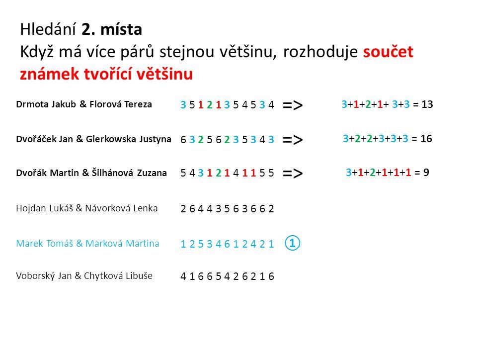 Drmota Jakub & Florová Tereza 3 5 1 2 1 3 5 4 5 3 4 => 3+1+2+1+ 3+3 = 13 Dvořáček Jan & Gierkowska Justyna 6 3 2 5 6 2 3 5 3 4 3 => 3+2+2+3+3+3 = 16 Dvořák Martin & Šilhánová Zuzana 5 4 3 1 2 1 4 1 1 5 5 => 3+1+2+1+1+1 = 9 Hojdan Lukáš & Návorková Lenka 2 6 4 4 3 5 6 3 6 6 2 Marek Tomáš & Marková Martina 1 2 5 3 4 6 1 2 4 2 1 ① Voborský Jan & Chytková Libuše 4 1 6 6 5 4 2 6 2 1 6 Hledání 2.