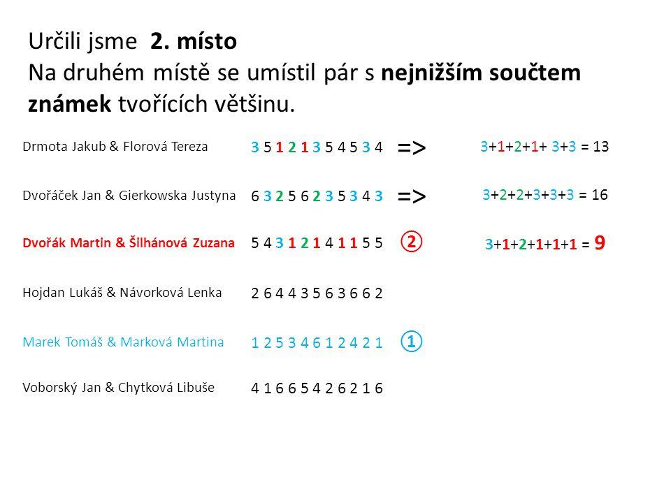 Drmota Jakub & Florová Tereza 3 5 1 2 1 3 5 4 5 3 4 => 3+1+2+1+ 3+3 = 13 Dvořáček Jan & Gierkowska Justyna 6 3 2 5 6 2 3 5 3 4 3 => 3+2+2+3+3+3 = 16 Dvořák Martin & Šilhánová Zuzana 5 4 3 1 2 1 4 1 1 5 5 ② 3+1+2+1+1+1 = 9 Hojdan Lukáš & Návorková Lenka 2 6 4 4 3 5 6 3 6 6 2 Marek Tomáš & Marková Martina 1 2 5 3 4 6 1 2 4 2 1 ① Voborský Jan & Chytková Libuše 4 1 6 6 5 4 2 6 2 1 6 Určili jsme 2.