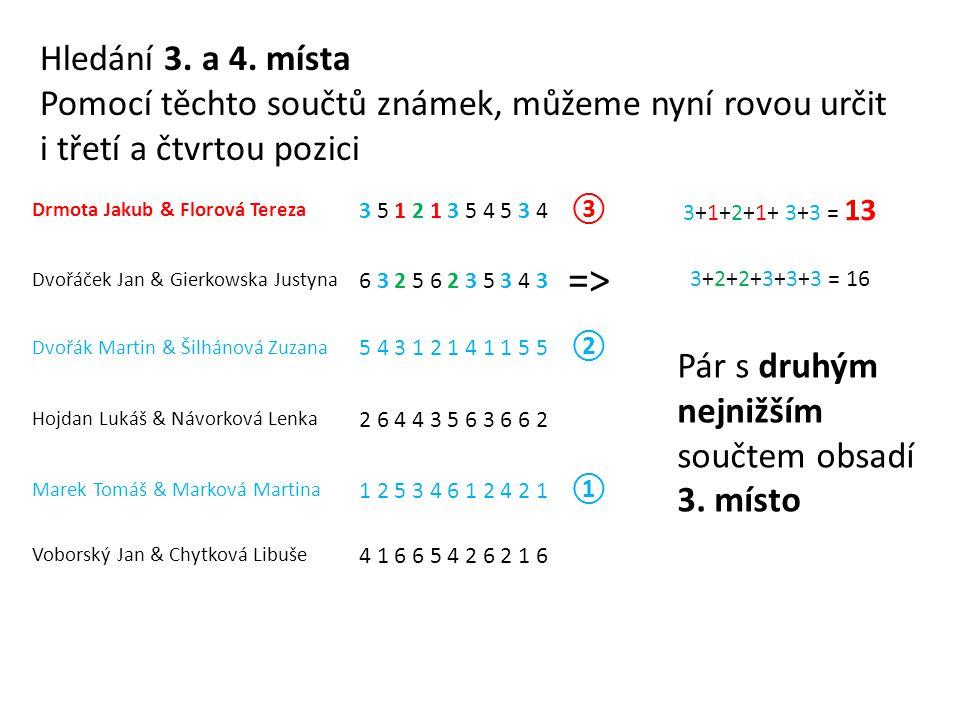 Drmota Jakub & Florová Tereza 3 5 1 2 1 3 5 4 5 3 4 ③ 3+1+2+1+ 3+3 = 13 Dvořáček Jan & Gierkowska Justyna 6 3 2 5 6 2 3 5 3 4 3 => 3+2+2+3+3+3 = 16 Dvořák Martin & Šilhánová Zuzana 5 4 3 1 2 1 4 1 1 5 5 ② Hojdan Lukáš & Návorková Lenka 2 6 4 4 3 5 6 3 6 6 2 Marek Tomáš & Marková Martina 1 2 5 3 4 6 1 2 4 2 1 ① Voborský Jan & Chytková Libuše 4 1 6 6 5 4 2 6 2 1 6 Hledání 3.