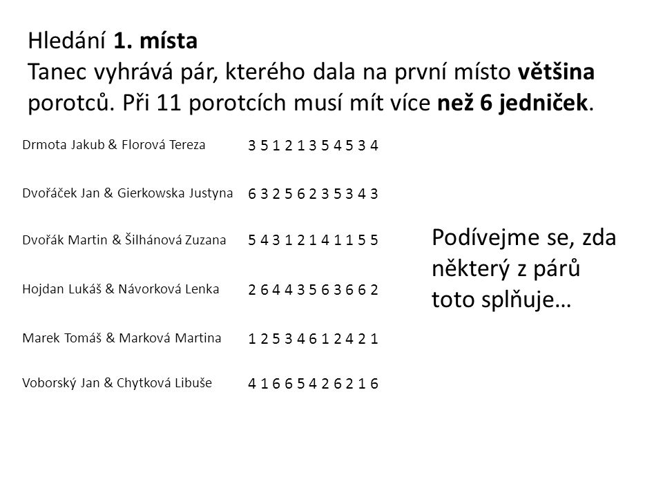 Drmota Jakub & Florová Tereza 3 5 1 2 1 3 5 4 5 3 4 ③ Dvořáček Jan & Gierkowska Justyna 6 3 2 5 6 2 3 5 3 4 3 ④ Dvořák Martin & Šilhánová Zuzana 5 4 3 1 2 1 4 1 1 5 5 ② Hojdan Lukáš & Návorková Lenka 2 6 4 4 3 5 6 3 6 6 2 => 2+4+4+3+3+2 = 18 Marek Tomáš & Marková Martina 1 2 5 3 4 6 1 2 4 2 1 ① Voborský Jan & Chytková Libuše 4 1 6 6 5 4 2 6 2 1 6 ⑤ 4+1+4+2+2+1 = 14 Určili jsme 5.