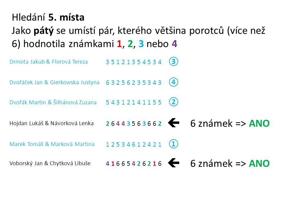 Drmota Jakub & Florová Tereza 3 5 1 2 1 3 5 4 5 3 4 ③ Dvořáček Jan & Gierkowska Justyna 6 3 2 5 6 2 3 5 3 4 3 ④ Dvořák Martin & Šilhánová Zuzana 5 4 3 1 2 1 4 1 1 5 5 ② Hojdan Lukáš & Návorková Lenka 2 6 4 4 3 5 6 3 6 6 2  6 známek => ANO Marek Tomáš & Marková Martina 1 2 5 3 4 6 1 2 4 2 1 ① Voborský Jan & Chytková Libuše 4 1 6 6 5 4 2 6 2 1 6  6 známek => ANO Hledání 5.