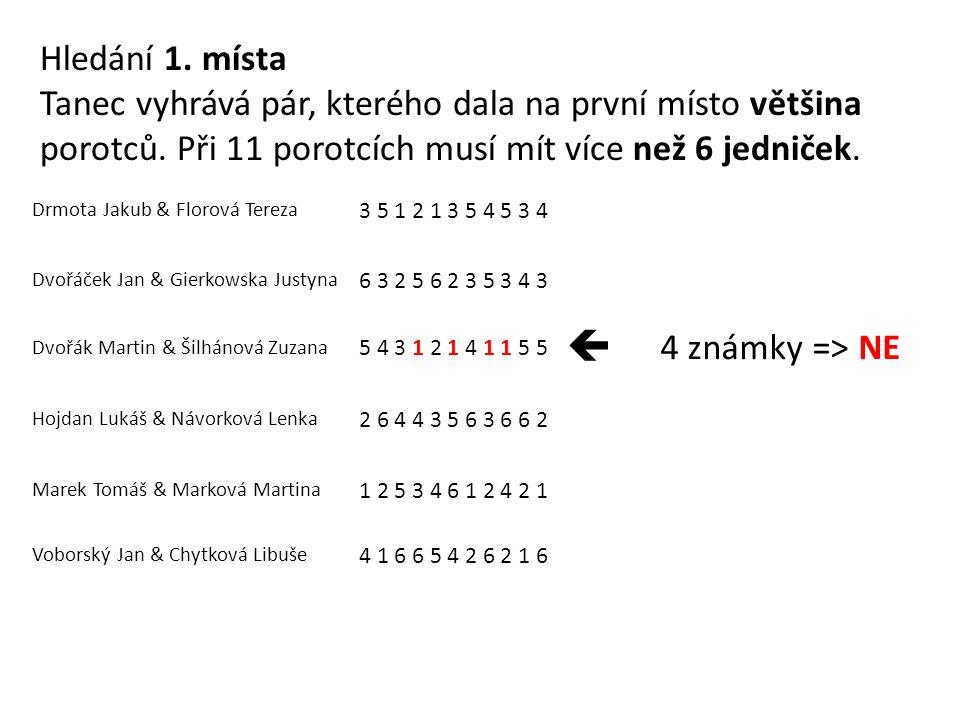 Drmota Jakub & Florová Tereza 3 5 1 2 1 3 5 4 5 3 4 Dvořáček Jan & Gierkowska Justyna 6 3 2 5 6 2 3 5 3 4 3 Dvořák Martin & Šilhánová Zuzana 5 4 3 1 2 1 4 1 1 5 5  4 známky => NE Hojdan Lukáš & Návorková Lenka 2 6 4 4 3 5 6 3 6 6 2 Marek Tomáš & Marková Martina 1 2 5 3 4 6 1 2 4 2 1 Voborský Jan & Chytková Libuše 4 1 6 6 5 4 2 6 2 1 6 Hledání 1.