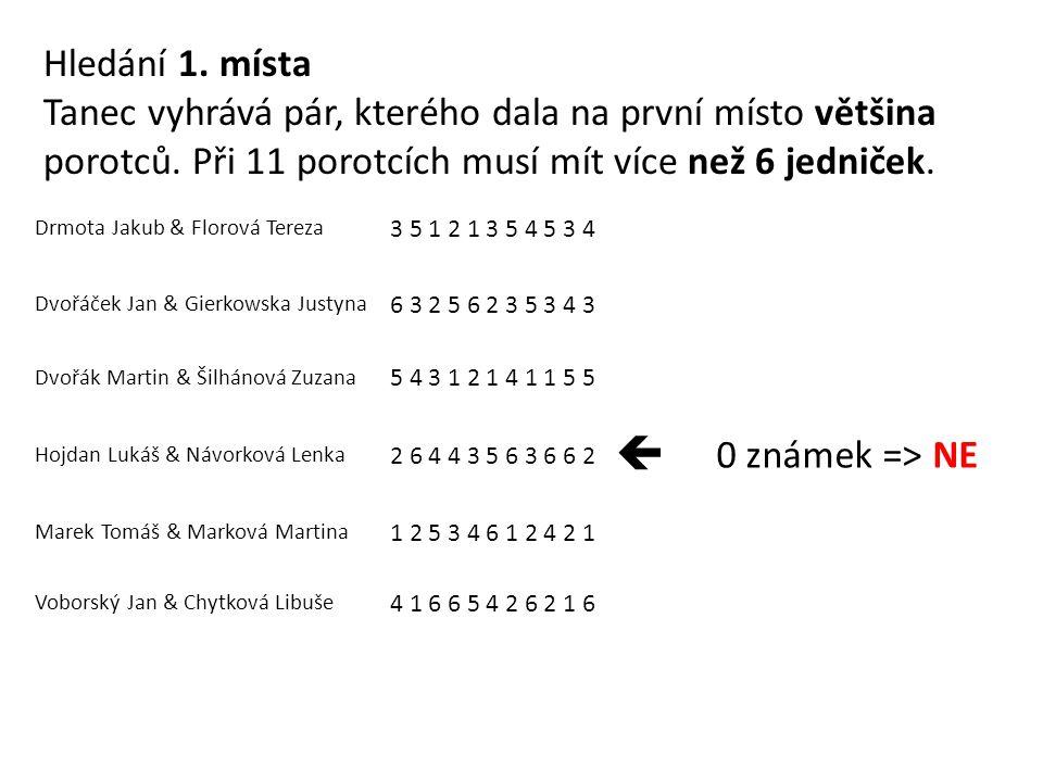 Drmota Jakub & Florová Tereza 3 5 1 2 1 3 5 4 5 3 4 Dvořáček Jan & Gierkowska Justyna 6 3 2 5 6 2 3 5 3 4 3 Dvořák Martin & Šilhánová Zuzana 5 4 3 1 2 1 4 1 1 5 5 Hojdan Lukáš & Návorková Lenka 2 6 4 4 3 5 6 3 6 6 2 Marek Tomáš & Marková Martina 1 2 5 3 4 6 1 2 4 2 1  6 známek => ANO Voborský Jan & Chytková Libuše 4 1 6 6 5 4 2 6 2 1 6 Určili jsme vítěze Pouze jediný pár hodnotilo známkami 1 nebo 2 většina porotců.