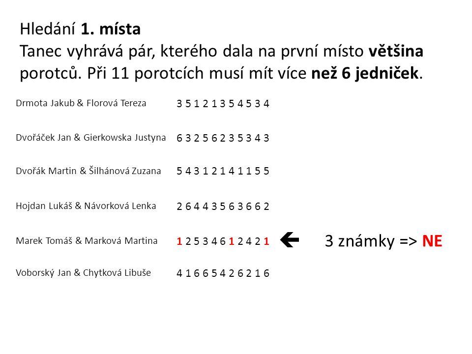 Drmota Jakub & Florová Tereza 3 5 1 2 1 3 5 4 5 3 4 Dvořáček Jan & Gierkowska Justyna 6 3 2 5 6 2 3 5 3 4 3 Dvořák Martin & Šilhánová Zuzana 5 4 3 1 2 1 4 1 1 5 5 Hojdan Lukáš & Návorková Lenka 2 6 4 4 3 5 6 3 6 6 2 Marek Tomáš & Marková Martina 1 2 5 3 4 6 1 2 4 2 1 Voborský Jan & Chytková Libuše 4 1 6 6 5 4 2 6 2 1 6  2 známky => NE Hledání 1.