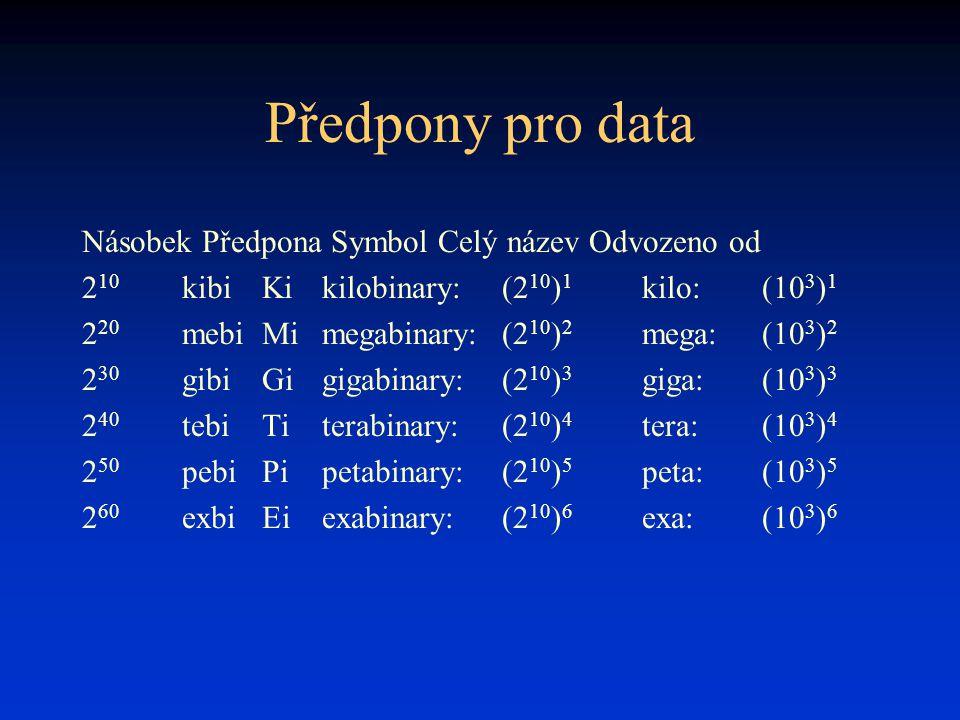 Předpony pro data Násobek Předpona Symbol Celý název Odvozeno od 2 10 kibiKikilobinary:(2 10 ) 1 kilo:(10 3 ) 1 2 20 mebiMimegabinary:(2 10 ) 2 mega:(