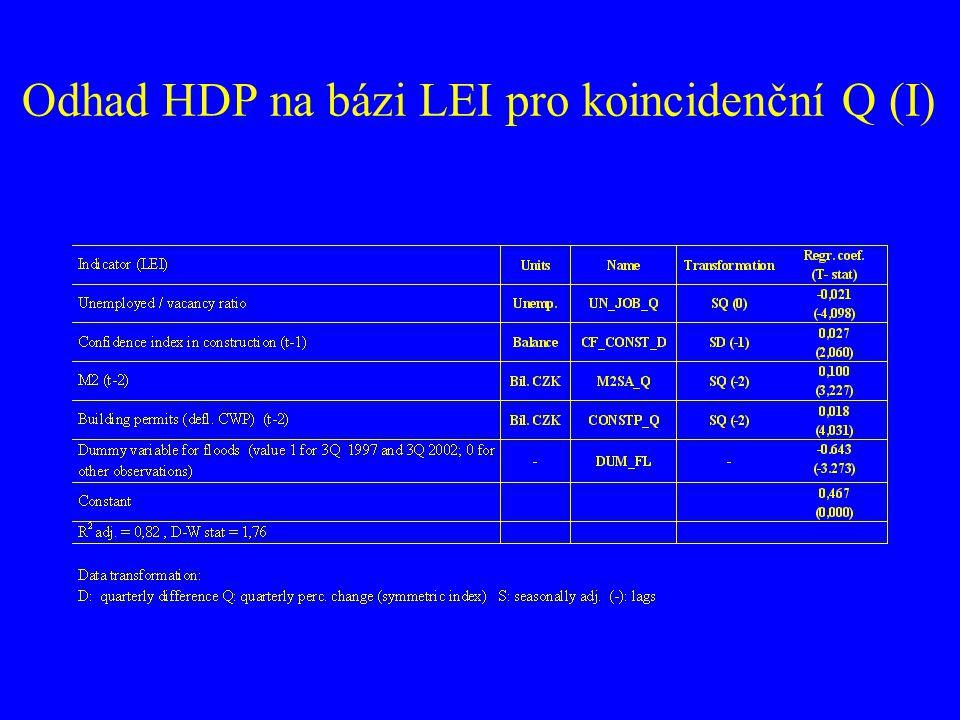 Odhad HDP na bázi LEI pro koincidenční Q (I)