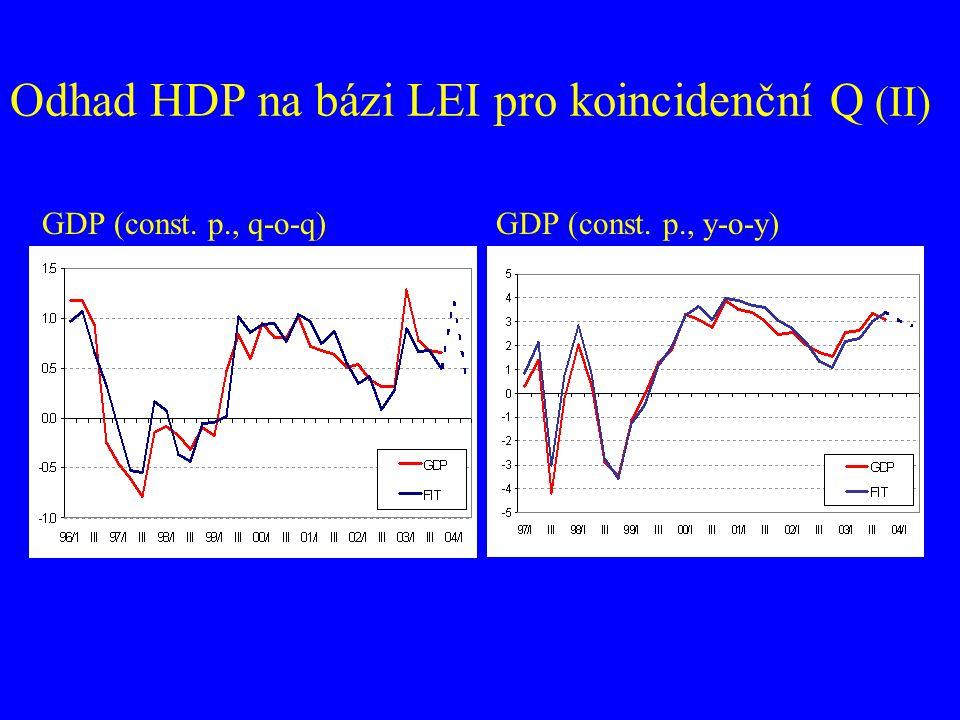 GDP (const. p., q-o-q) GDP (const. p., y-o-y) Odhad HDP na bázi LEI pro koincidenční Q (II)