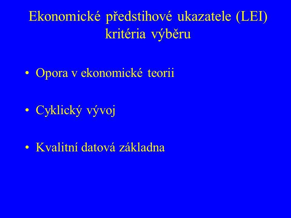 """Ekonomické předstihové ukazatele (LEI) kritéria výběru Opora v ekonomické teorii ·""""prvotní hybatelé (prime movers) ·hodnocení současnosti a očekávání ·signály ekonomické aktivity v počátečním stádiu procesu"""