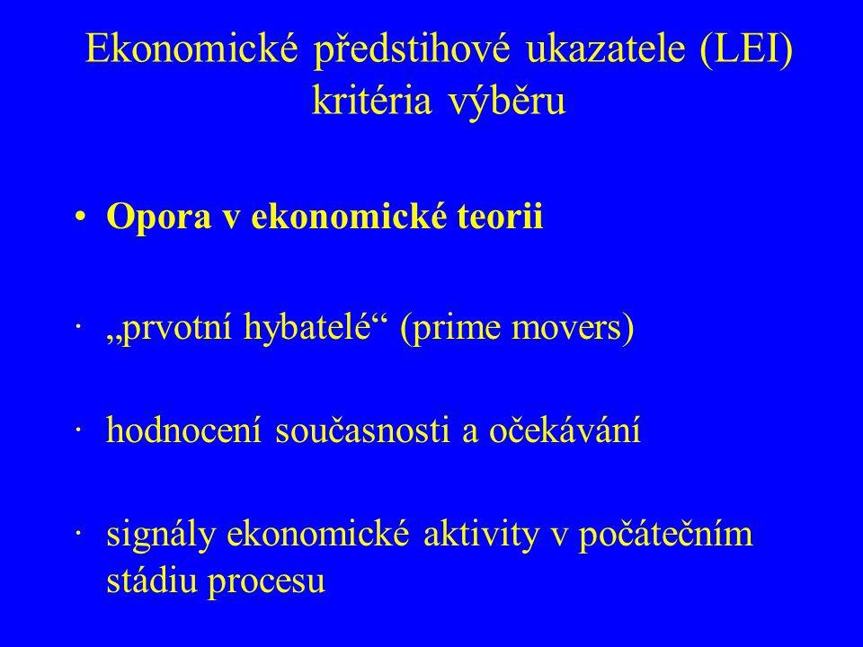 Ekonomické předstihové ukazatele (LEI) kritéria výběru Cyklický vývoj ·vývoj cyklu LEI předchází vývoji referenční řady ·silná korelace s referenční řadou