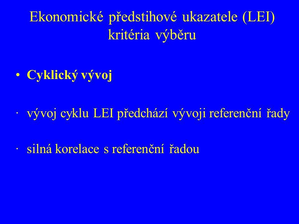 Ekonomické předstihové ukazatele (LEI) kritéria výběru Cyklický vývoj ·vývoj cyklu LEI předchází vývoji referenční řady ·silná korelace s referenční ř