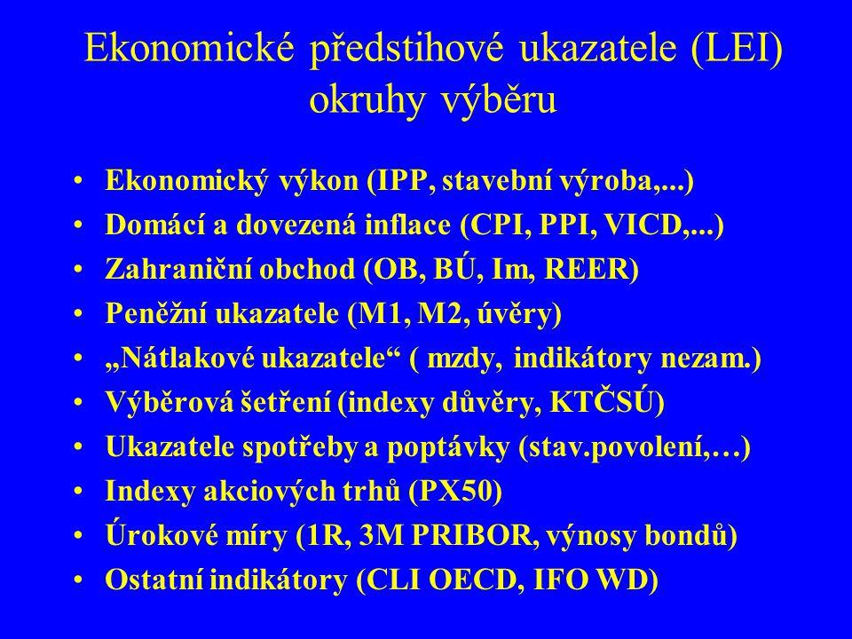 Ekonomické předstihové ukazatele (LEI) okruhy výběru Ekonomický výkon (IPP, stavební výroba,...) Domácí a dovezená inflace (CPI, PPI, VICD,...) Zahran