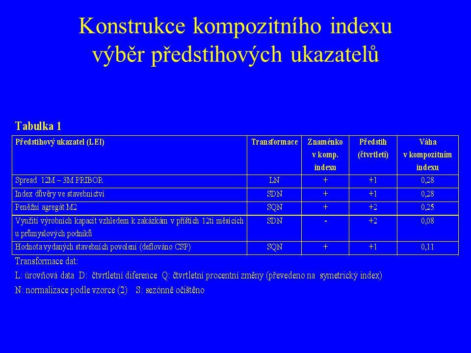 Konstrukce kompozitního indexu výběr předstihových ukazatelů