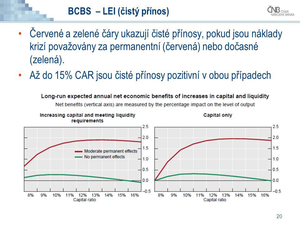 20 BCBS – LEI (čistý přínos) Červené a zelené čáry ukazují čisté přínosy, pokud jsou náklady krizí považovány za permanentní (červená) nebo dočasné (z