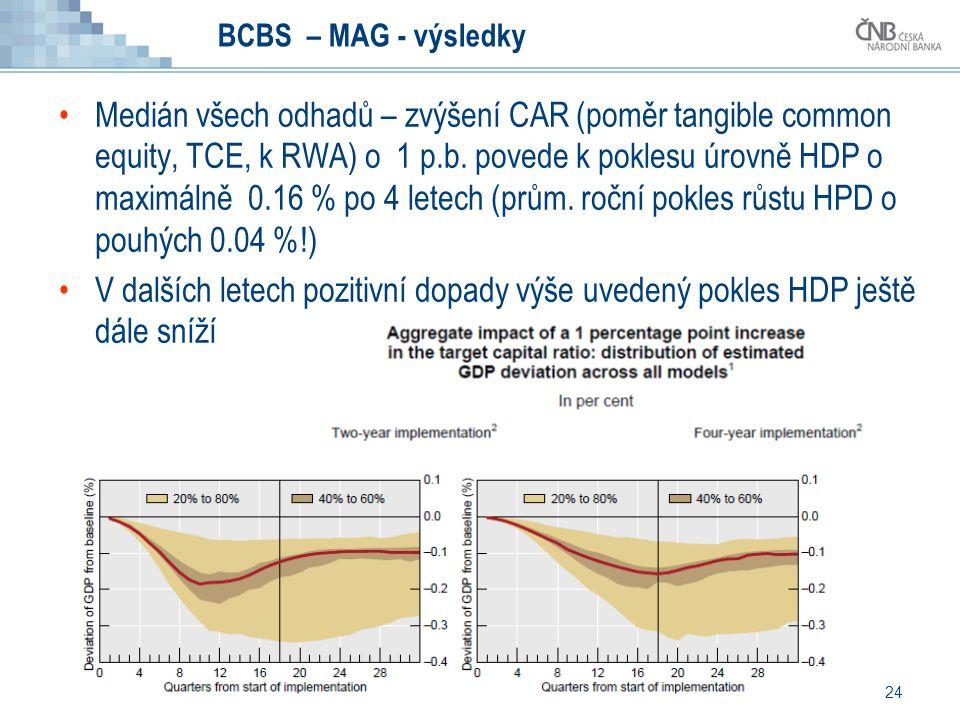 24 BCBS – MAG - výsledky Medián všech odhadů – zvýšení CAR (poměr tangible common equity, TCE, k RWA) o 1 p.b. povede k poklesu úrovně HDP o maximálně
