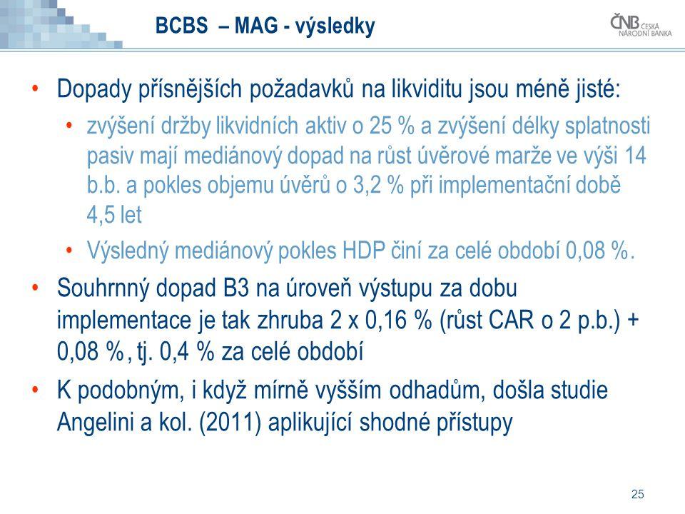 25 BCBS – MAG - výsledky Dopady přísnějších požadavků na likviditu jsou méně jisté: zvýšení držby likvidních aktiv o 25 % a zvýšení délky splatnosti p