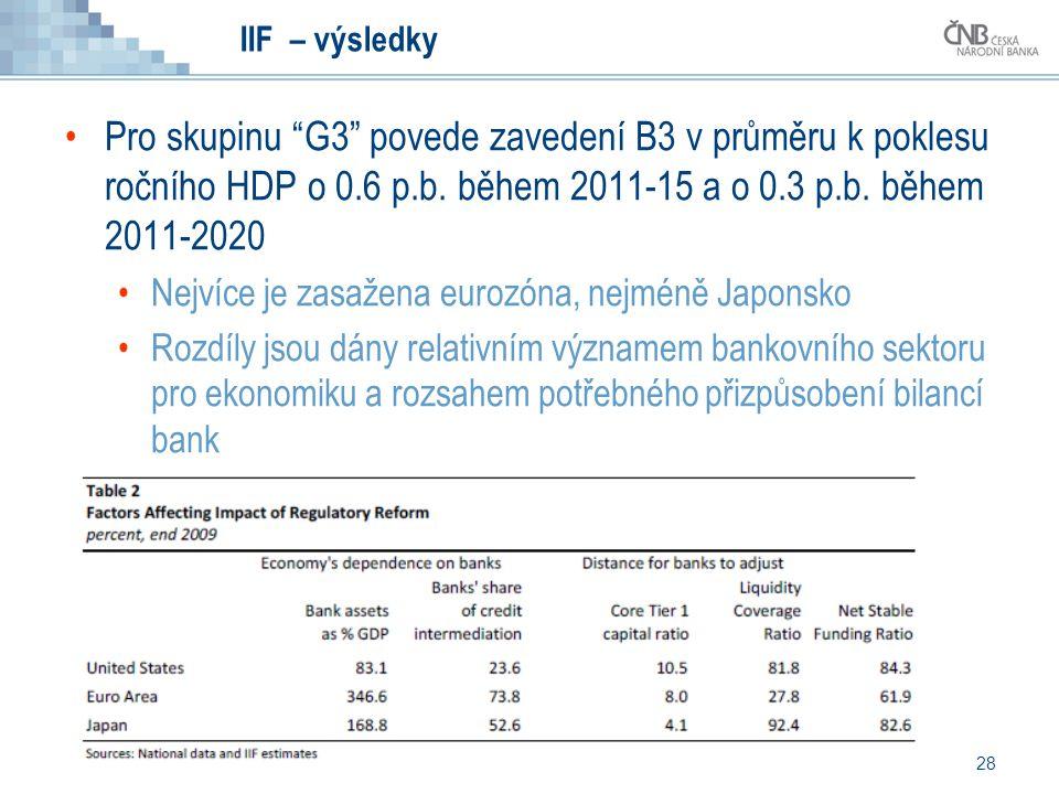 """28 IIF – výsledky Pro skupinu """"G3"""" povede zavedení B3 v průměru k poklesu ročního HDP o 0.6 p.b. během 2011-15 a o 0.3 p.b. během 2011-2020 Nejvíce je"""