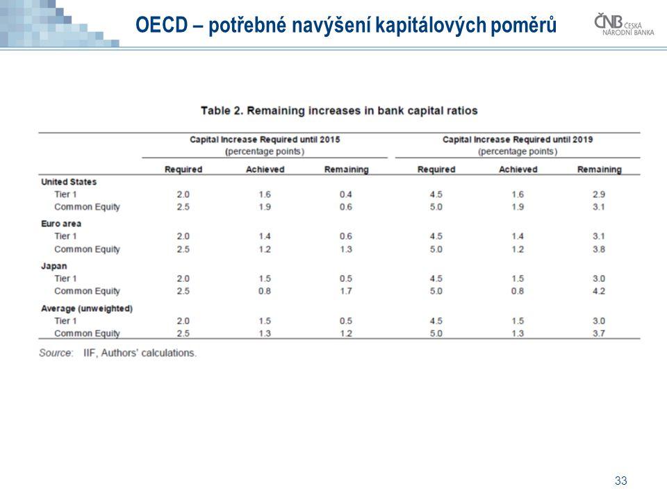 33 OECD – potřebné navýšení kapitálových poměrů