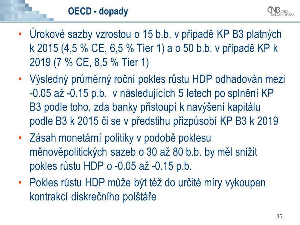 35 OECD - dopady Úrokové sazby vzrostou o 15 b.b. v případě KP B3 platných k 2015 (4,5 % CE, 6,5 % Tier 1) a o 50 b.b. v případě KP k 2019 (7 % CE, 8,