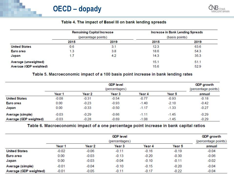 36 OECD – dopady