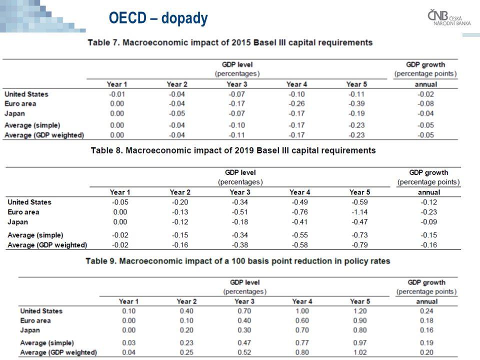 37 OECD – dopady