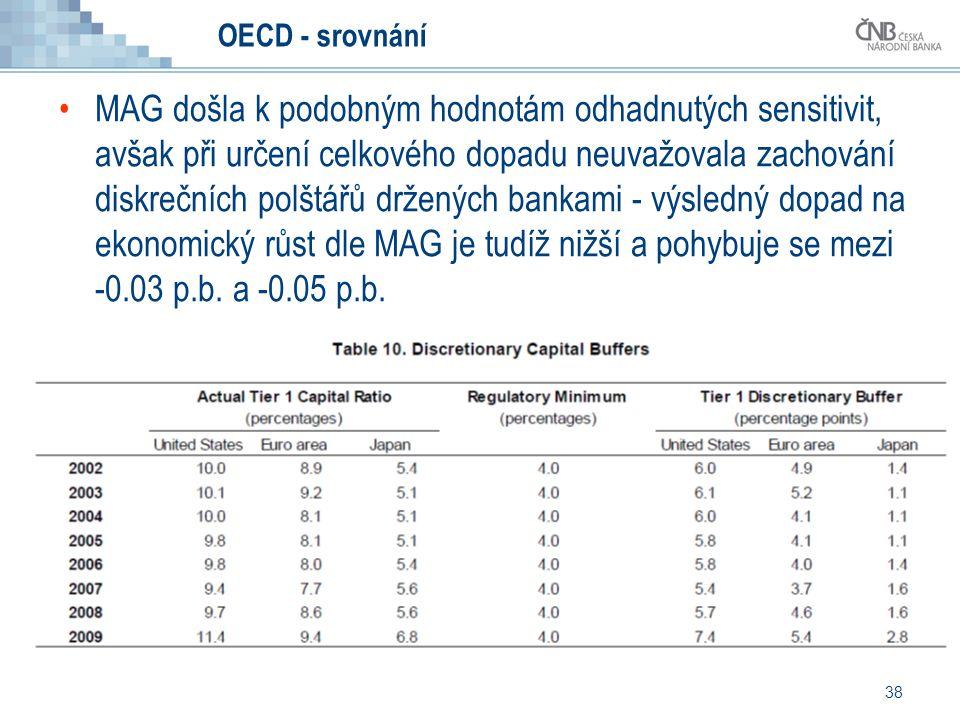 38 OECD - srovnání MAG došla k podobným hodnotám odhadnutých sensitivit, avšak při určení celkového dopadu neuvažovala zachování diskrečních polštářů