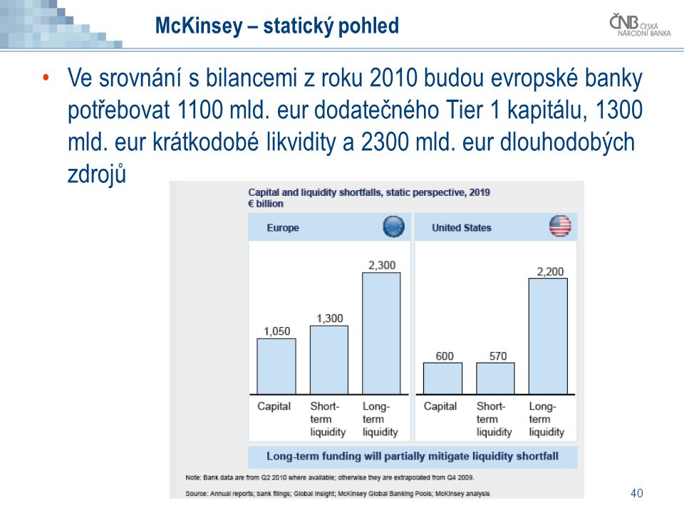 40 McKinsey – statický pohled Ve srovnání s bilancemi z roku 2010 budou evropské banky potřebovat 1100 mld. eur dodatečného Tier 1 kapitálu, 1300 mld.