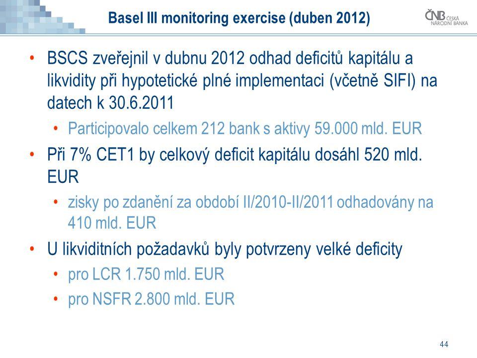 44 Basel III monitoring exercise (duben 2012) BSCS zveřejnil v dubnu 2012 odhad deficitů kapitálu a likvidity při hypotetické plné implementaci (včetn