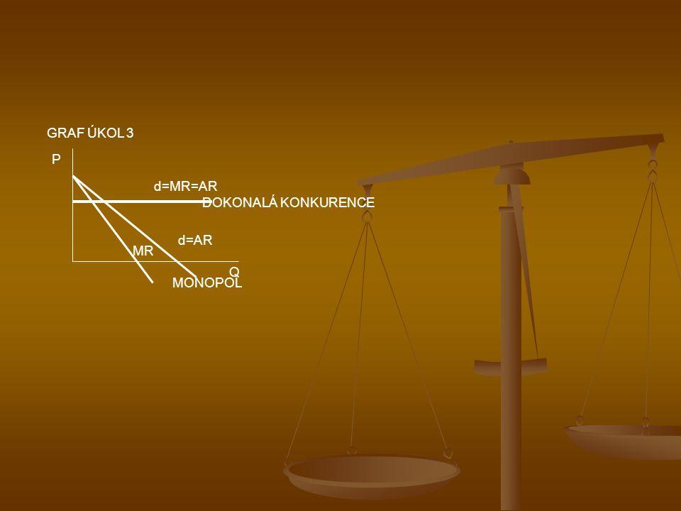 P Q d=MR=AR DOKONALÁ KONKURENCE MONOPOL d=AR MR GRAF ÚKOL 3