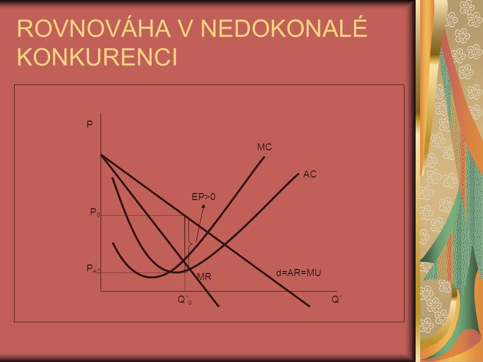 ROVNOVÁHA V NEDOKONALÉ KONKURENCI P P0P0 MC AC MR P AC EP>0 d=AR=MU Q´Q´ 0